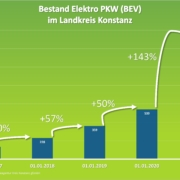 Bestand an Elektro PKW im Landkreis Konstanz Stand 2021